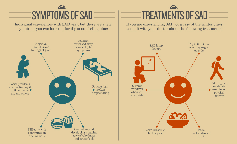 Seasonal Affective Disorder (SAD): Symptoms, Causes & Treatment Procedures