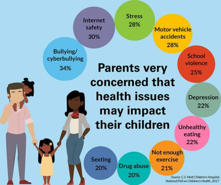 Credit: C.S. Mott Children's Hospital National Poll on Children's Health